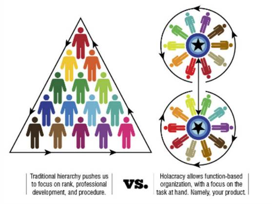 Making Compensation Work in the New Holacracy - The ...