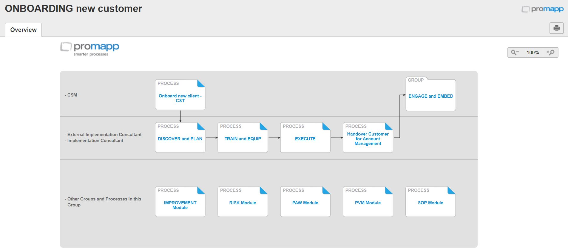Promapp Onboard New Client Process