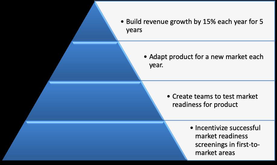Winning Business Strategy